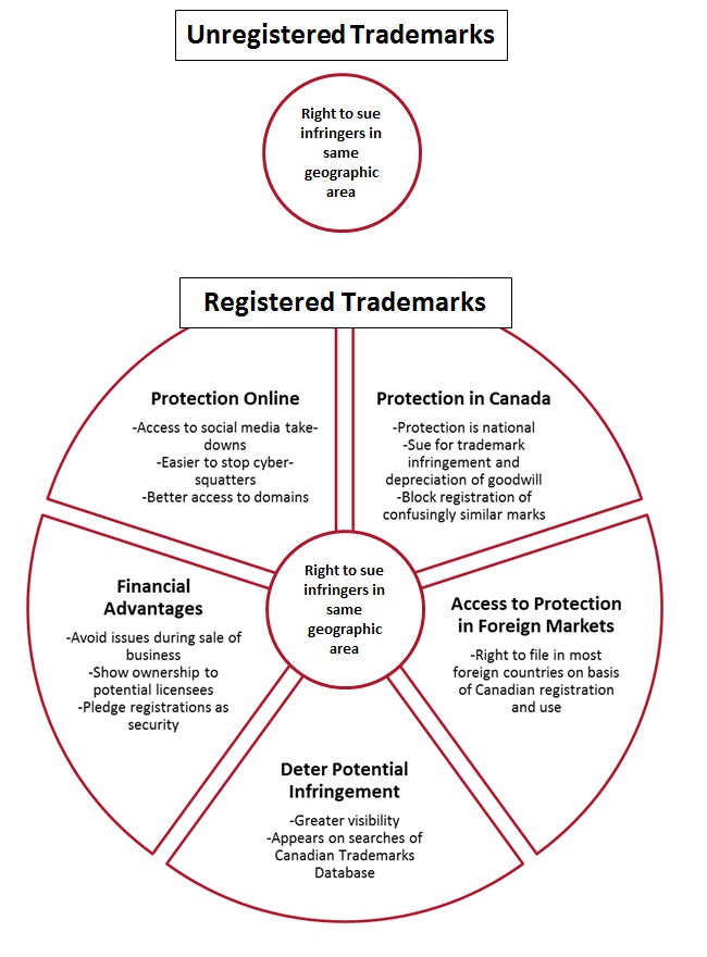 Registered Trademarks - IP Law