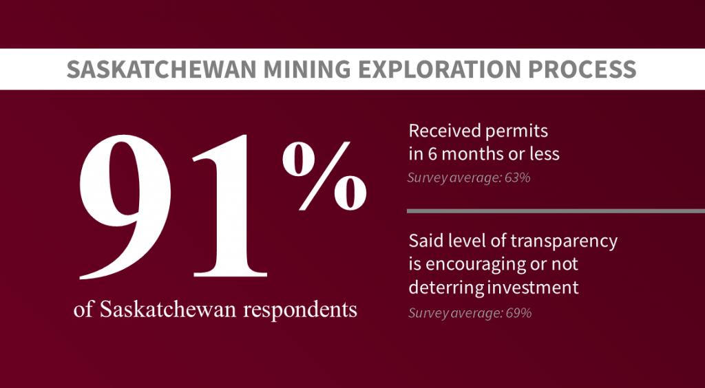 Survey Results Saskatchewan Mining Exploration Process
